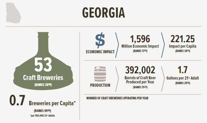 The Brewer's Association graphic about craft beer in Georgia